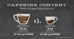 DRIP COFFEE VS. ESPRESSO